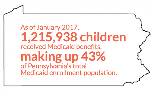 Medicaid in PA